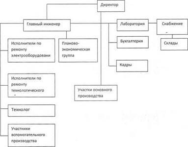 АО Иркутский релейный завод  Контактная информация